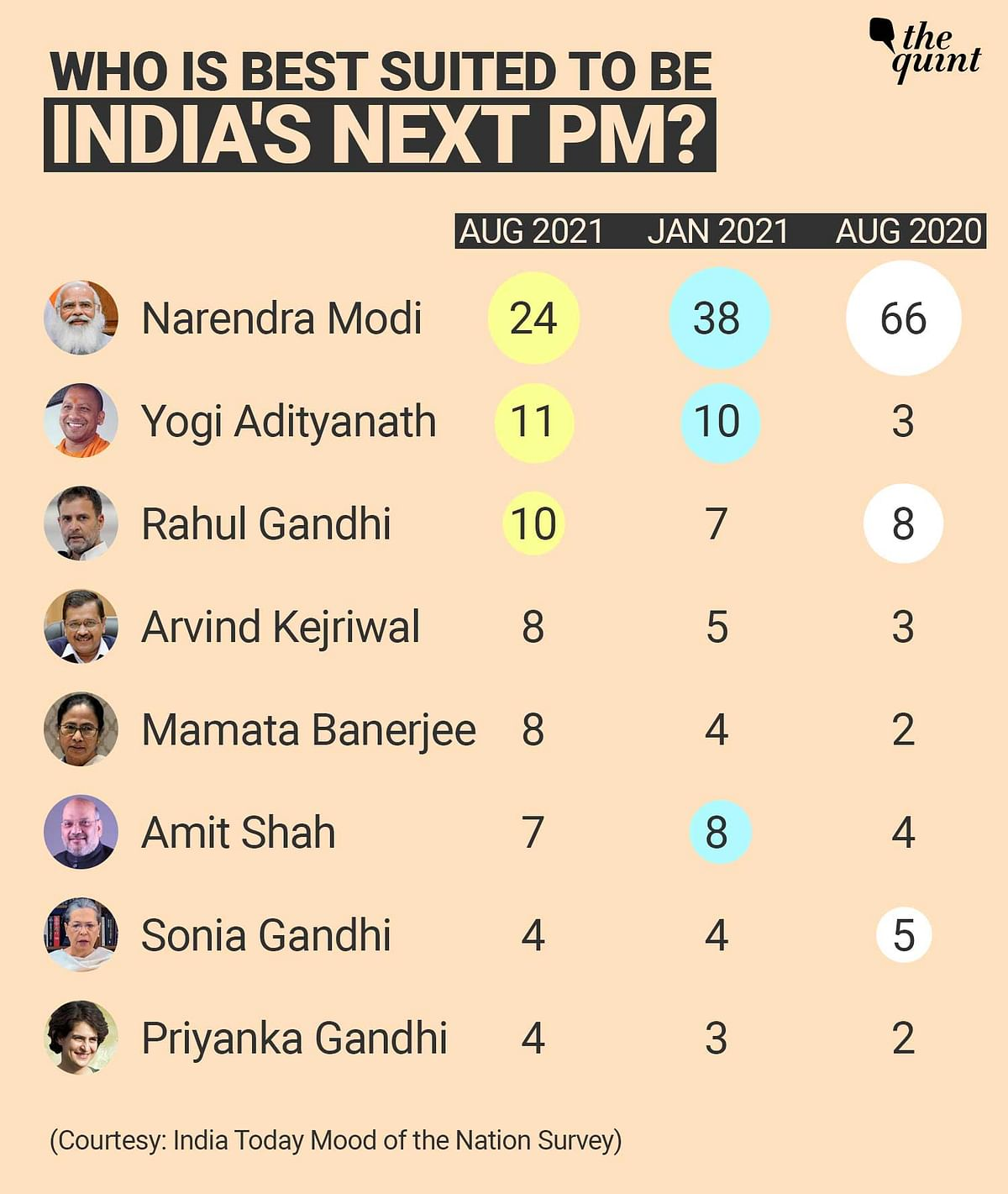 """<div class=""""paragraphs""""><p>According to India Today Mood of the Nation Survey, proportion of people choosing Modi as India's next PM has reduced.</p></div>"""