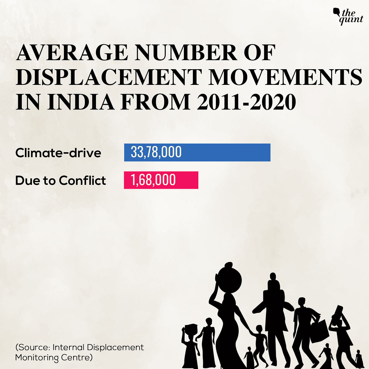Displacement Explained: How Many Climate Refugees Does India Have?