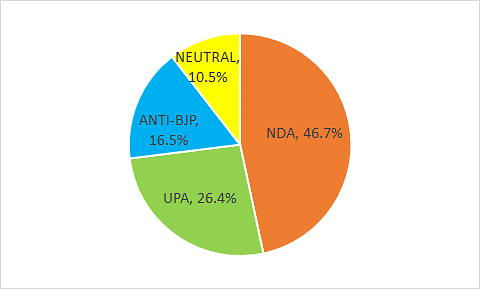 Even If BJP Loses UP, It'll Be In The Lead In 2022 Presidential Polls