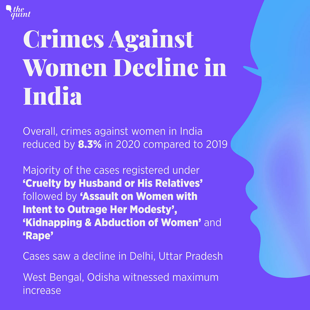 WB, Odisha See Max Increase in Crimes Against Women; Total Crime Rate Up by 28%