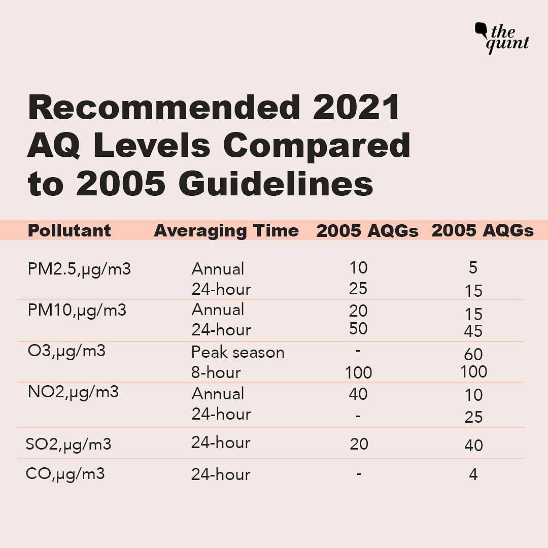 WHO Releases Stricter, Updated Air Quality Guidelines After 16 Years