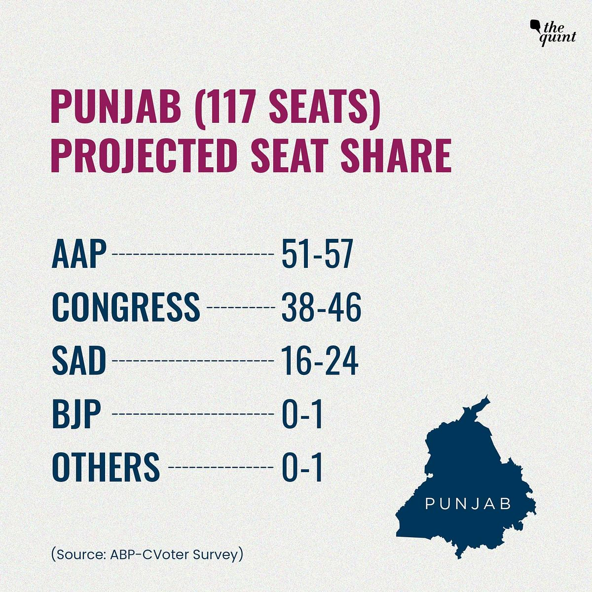 ABP-CVoter Poll: AAP May Get 55 Seats in Punjab but There's a Bigger Story Here