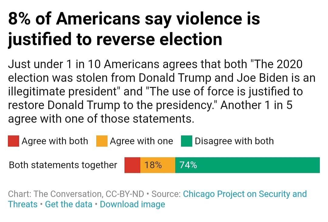 21 Mn Americans Term Biden 'Illegitimate', Want Trump to Return by Force: Survey