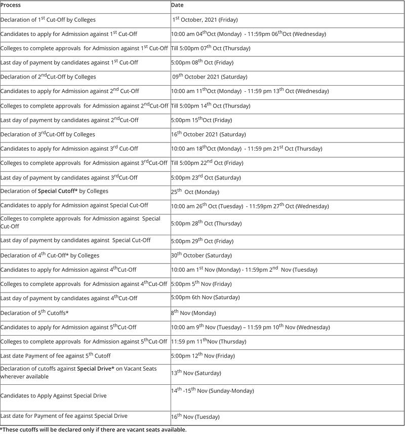 "<div class=""paragraphs""><p>Schedule for DU UG Admission 2021 and cut-offs</p></div>"