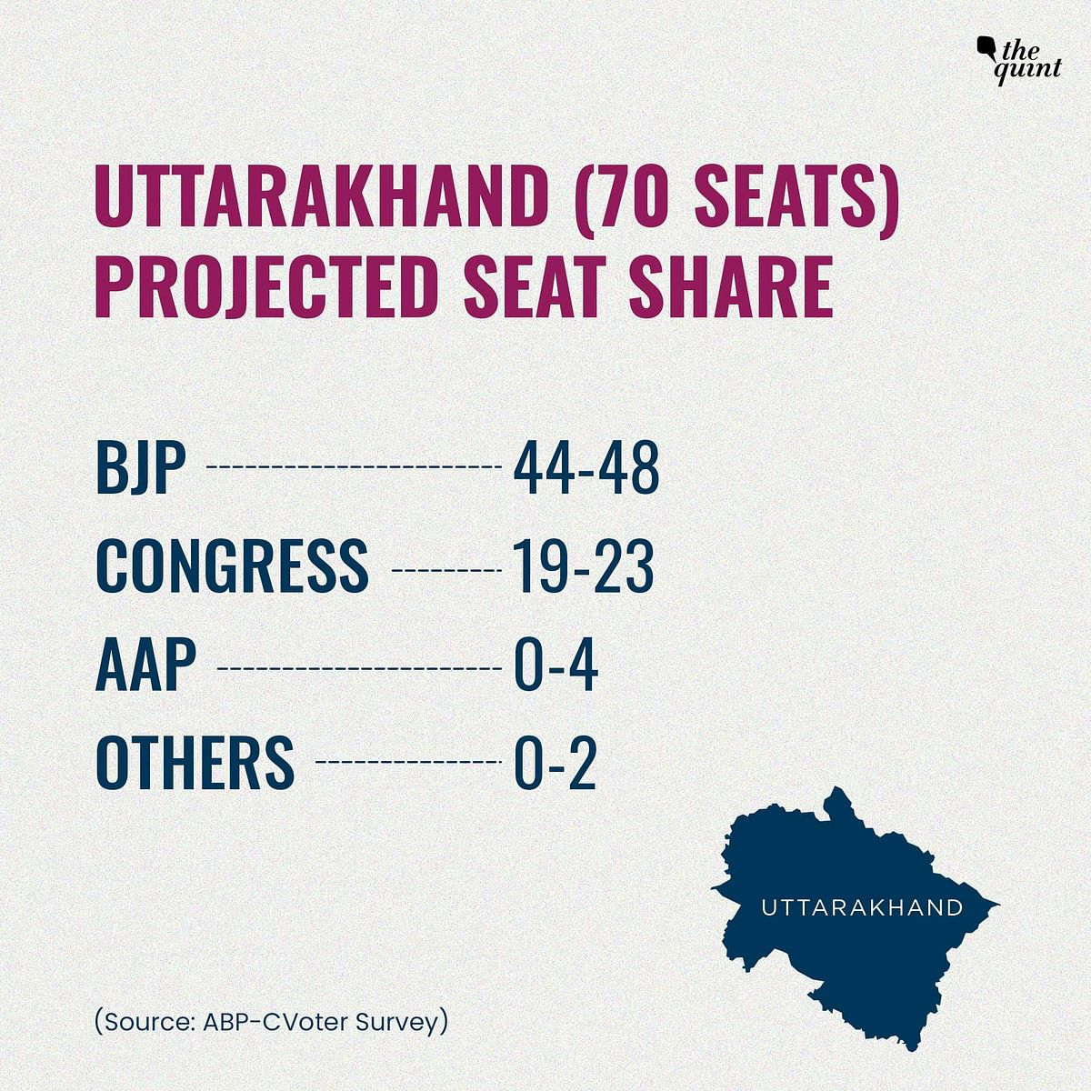 ABP CVoter Poll: Harish Rawat Emerges as Preferred Uttarakhand CM Candidate