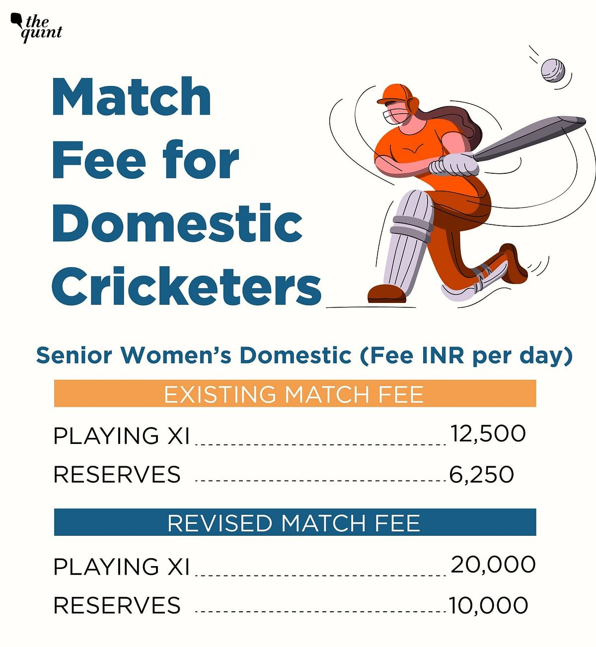 England, Aus and Pak Have Contracts For Domestic Cricketers, Why Not India?