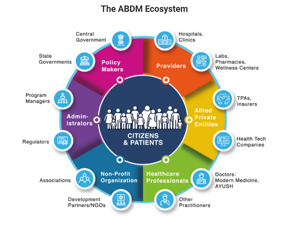 """<div class=""""paragraphs""""><p>ABDM aims to build an ecosystem of integrated databases.&nbsp;</p></div>"""