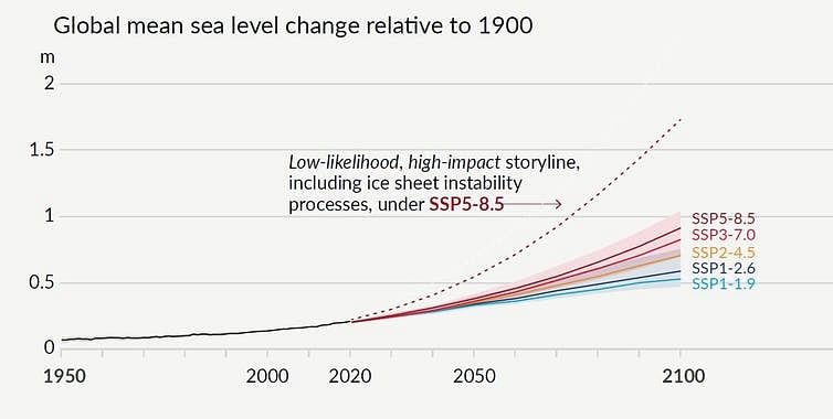 """<div class=""""paragraphs""""><p>The IPCC's projections for global average sea level change in metres, relative to 1900.</p></div>"""
