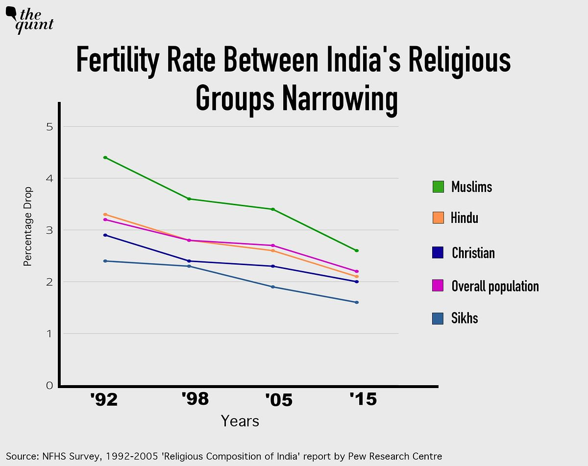India's Religious Composition Largely Stable Since Partition: Pew Research Study