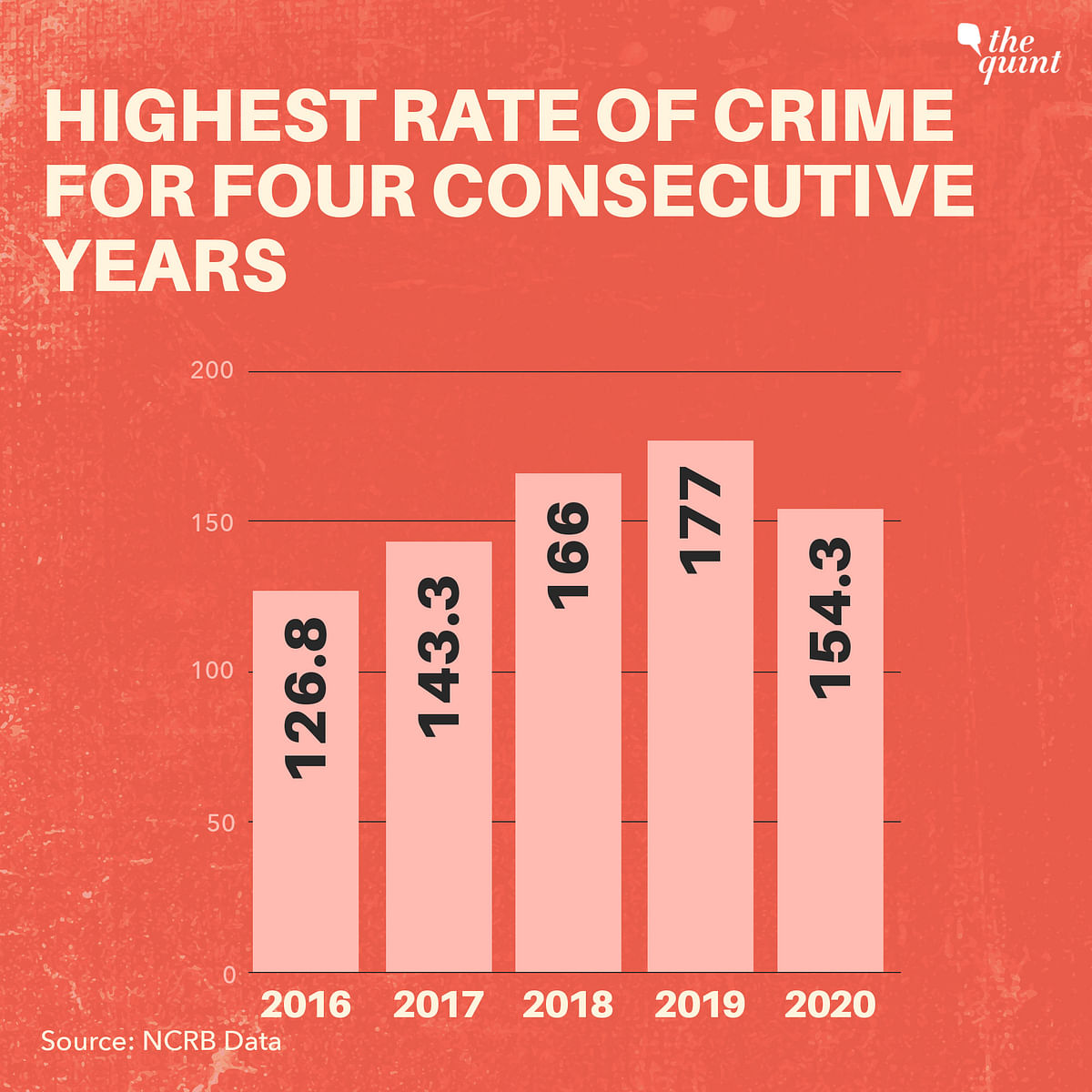 Why Assam Recorded Highest Crime Rate Against Women For 4th Consecutive Year