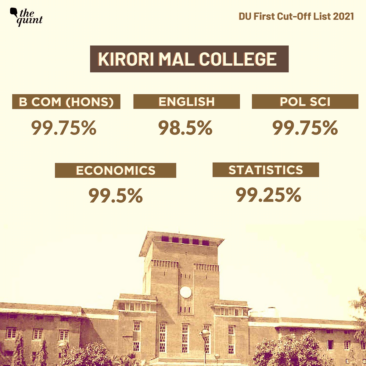 """<div class=""""paragraphs""""><p>First cut-off list released by Kirori Mal College</p></div>"""