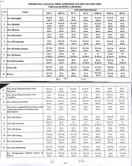 "<div class=""paragraphs""><p>Kirori Mal College: Full list of first cut-off</p></div>"