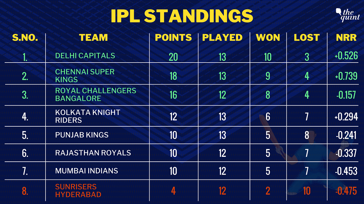 IPL 2021: Hetmyer, Dhawan & Bowlers Shine as DC Win Against CSK