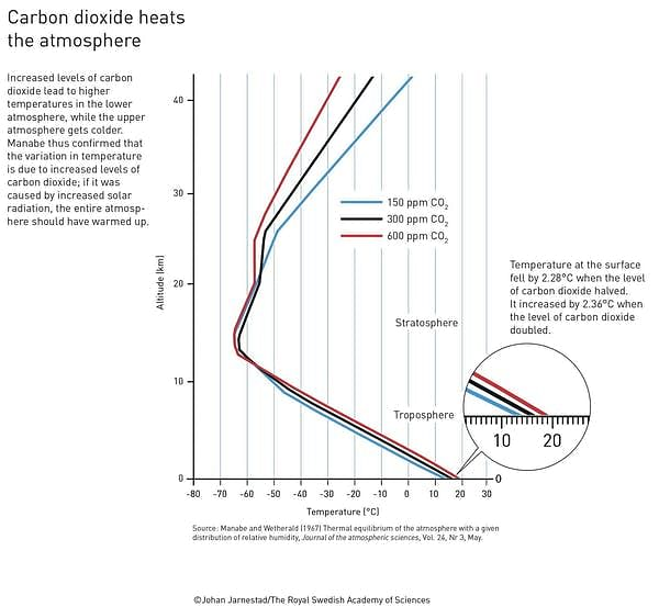 """<div class=""""paragraphs""""><p>Manabe and Wetherald accurately predicted how much the world would warm when the amount of carbon dioxide in the atmosphere increased.</p></div>"""