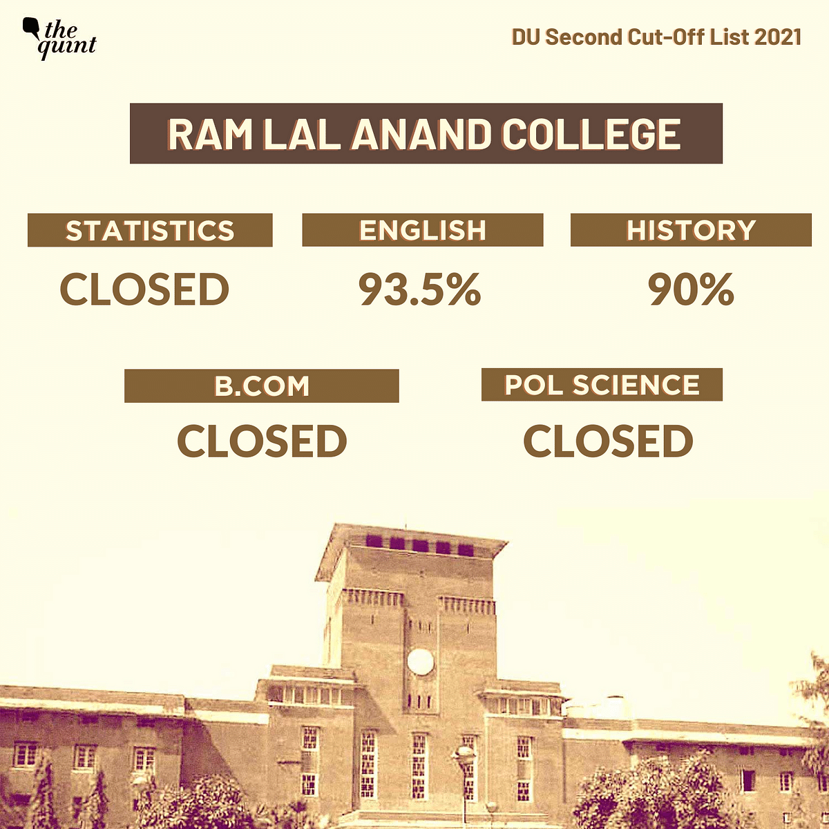 """<div class=""""paragraphs""""><p>Ram Lal Anand College releases second cut-off list&nbsp;</p></div>"""