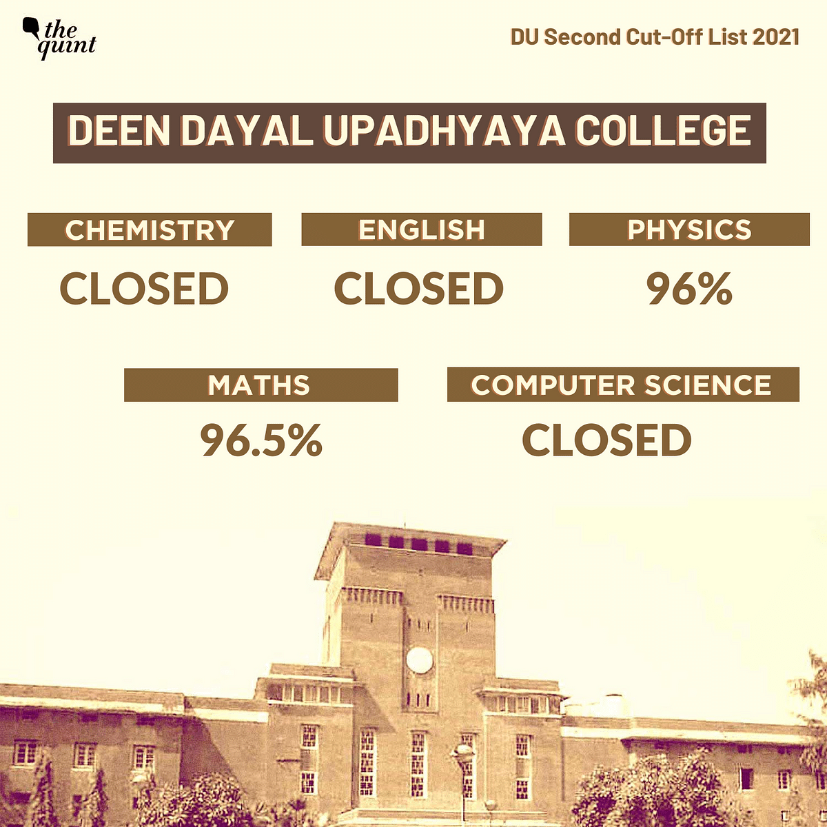 """<div class=""""paragraphs""""><p>Deen Dayal Upadhyaya closes&nbsp;closes admissions for english, chemistry, computers, life science, and B.A. programme courses.</p></div>"""