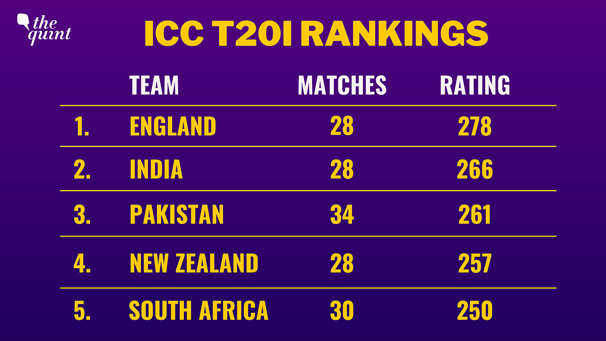 T20 WC: Despite All the Volatility, Semi-Final Chances Look Bright for Pakistan