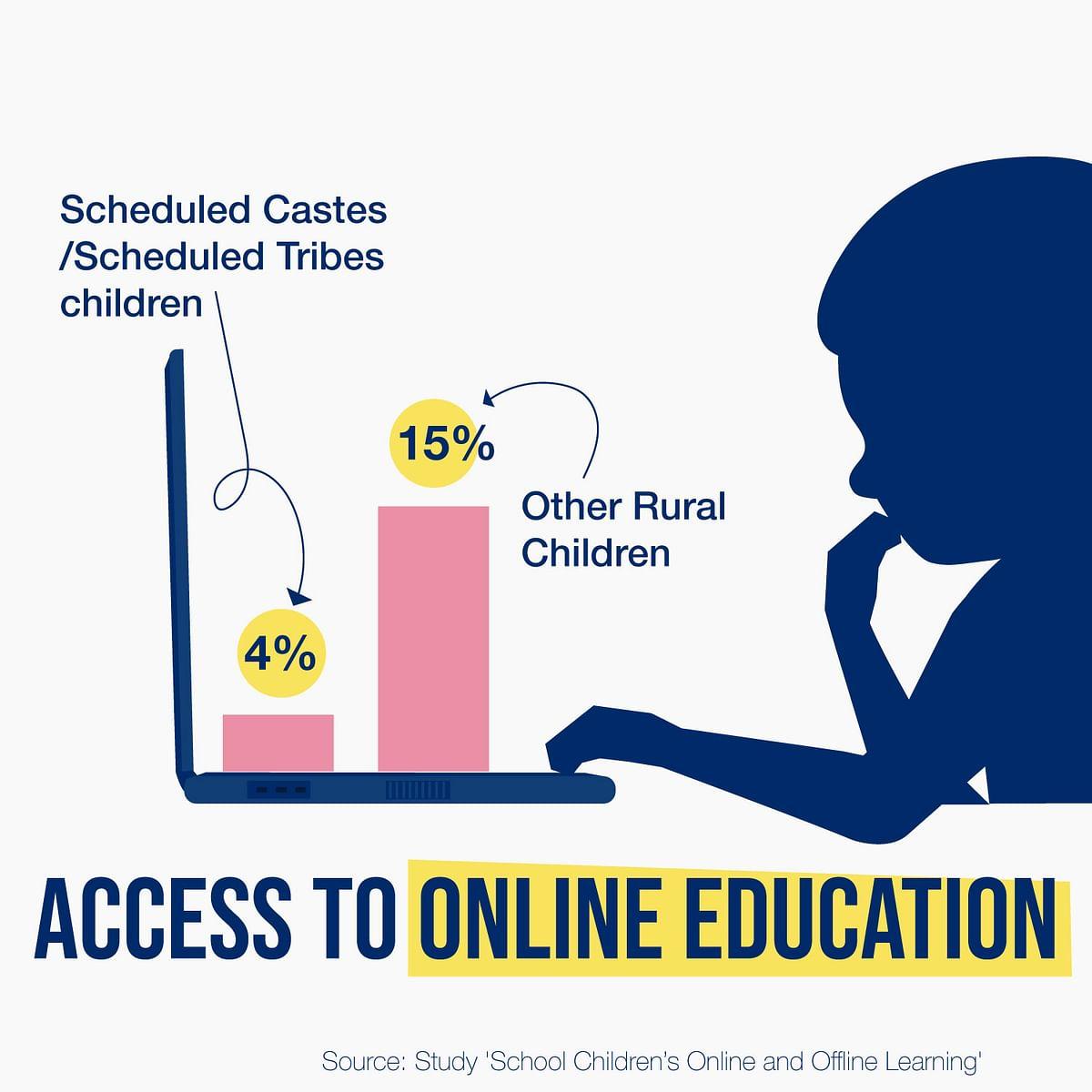 """<div class=""""paragraphs""""><p>Access to online education</p></div>"""