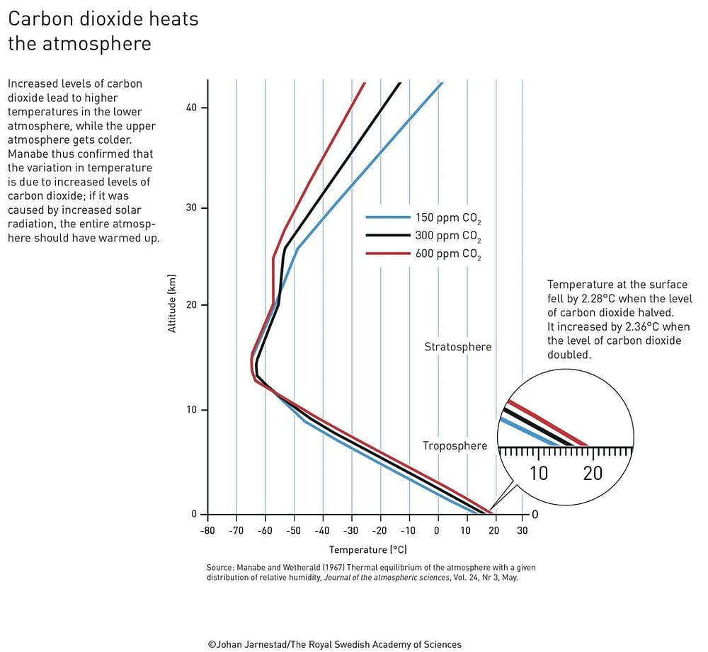 """<div class=""""paragraphs""""><p>Manabe and Wetherald accurately predicted how much the world would warm when the amount of carbon dioxide in the atmosphere increased.&nbsp;</p></div>"""