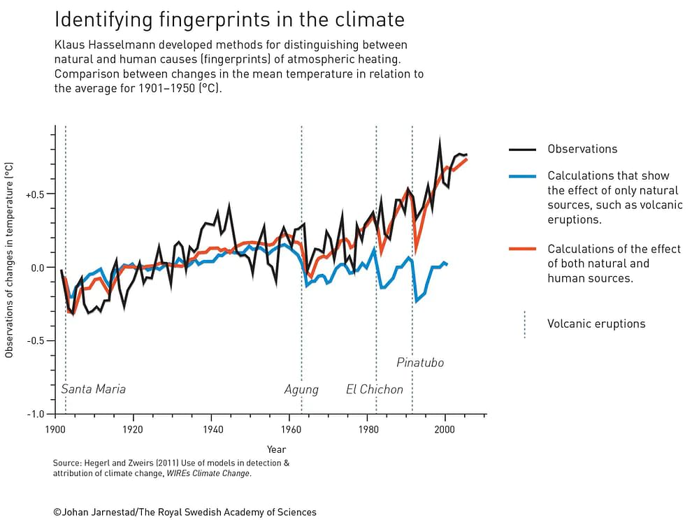 """<div class=""""paragraphs""""><p>Klaus Hasselmann's work helped identify what proportion of global warming was and wasn't caused by human activities.</p></div>"""