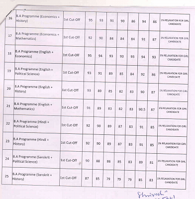 """<div class=""""paragraphs""""><p>Full first<ins> </ins>cut-off list of Motilal Nehru college</p></div>"""