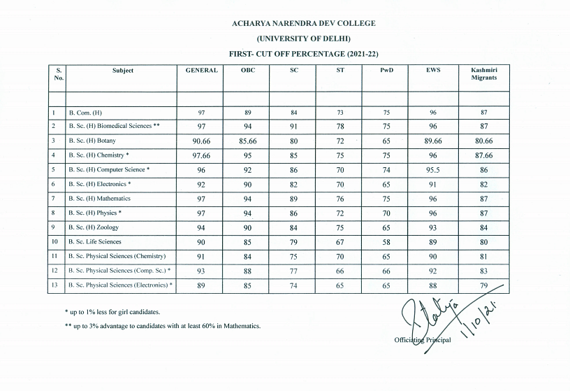 """<div class=""""paragraphs""""><p>First full cut-off list for Acharya Narendra Dev College</p></div>"""