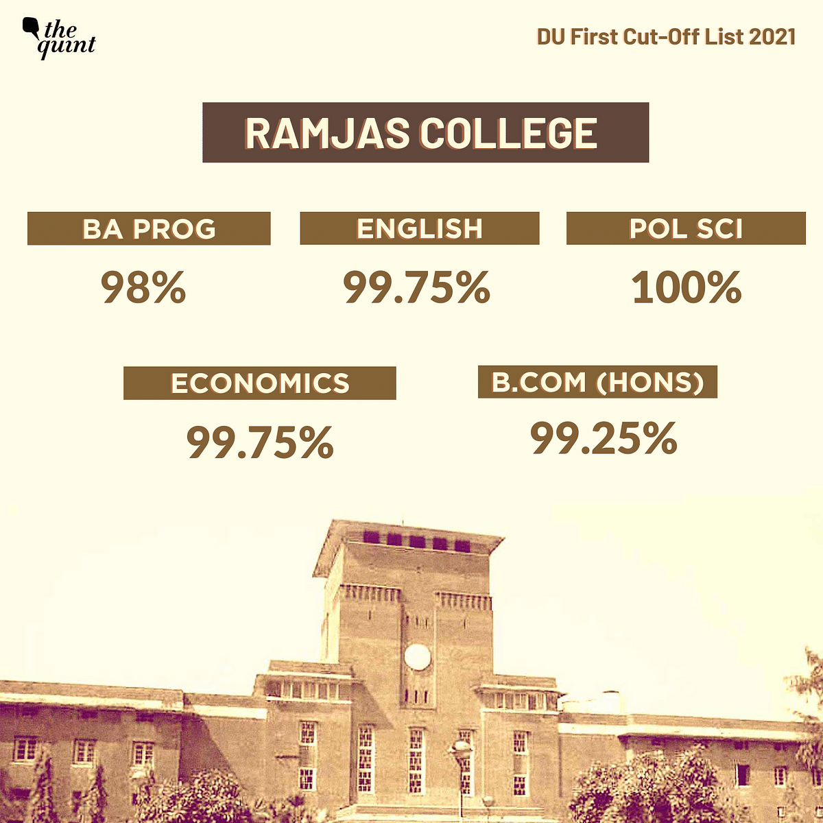 """<div class=""""paragraphs""""><p>Ramjas College releases its first cut-off list.</p></div>"""