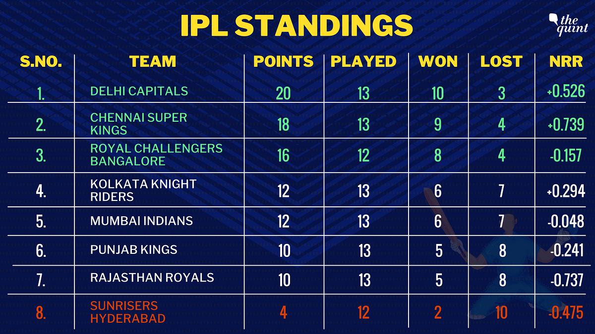 Mumbai Indians Trump Rajasthan Royals by 8 Wickets, Keep Playoff Hopes Alive