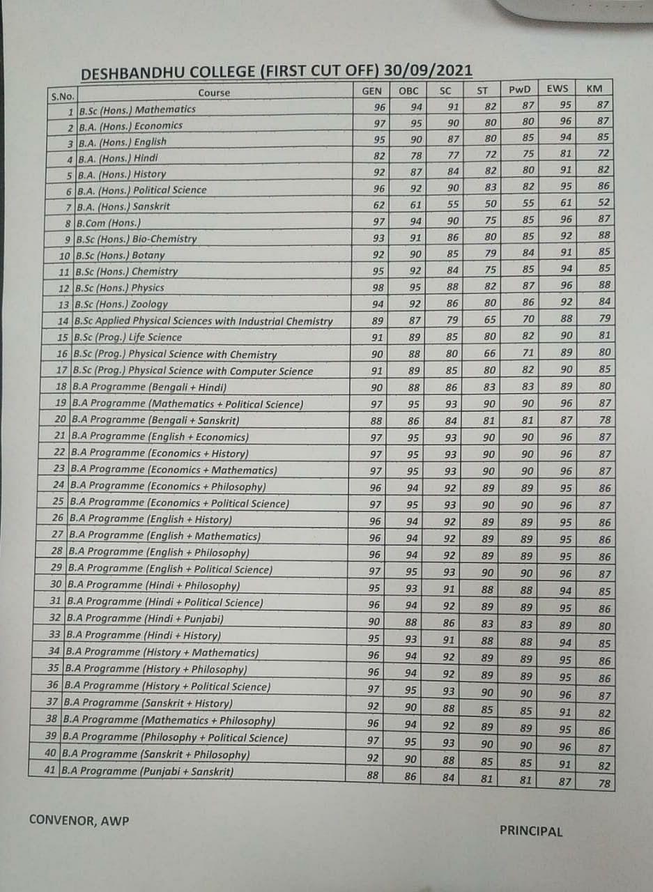"<div class=""paragraphs""><p>Full list of first cut-offs from Deshbandhu College.</p></div>"