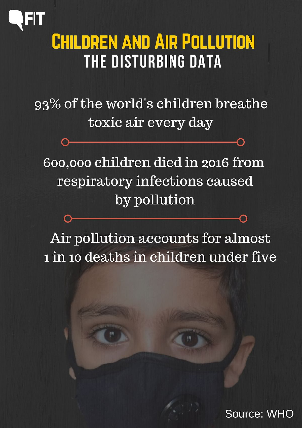 India Tops in Air Pollution Related Deaths in Children: WHO