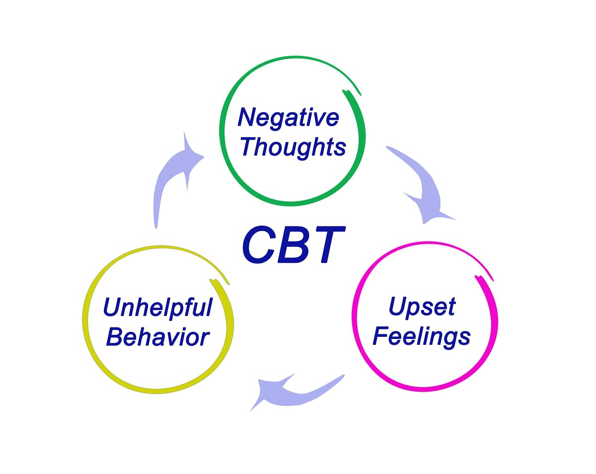 <br>The therapist helps the client identify the source of the negative thinking and then they together work towards transforming those thoughts into positive ones