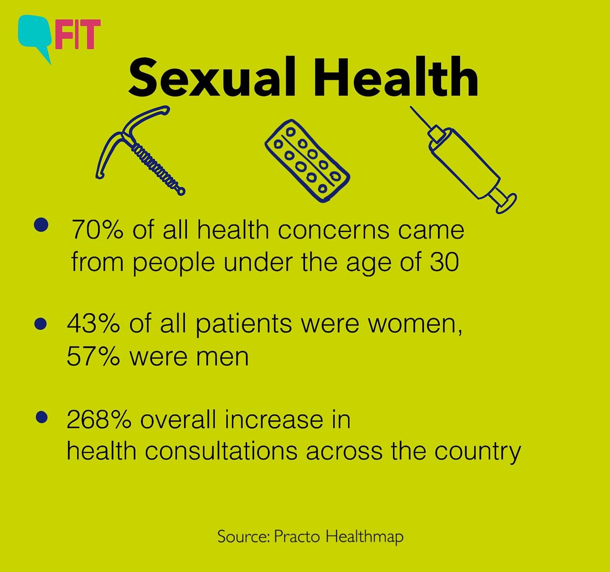 Sexual health.