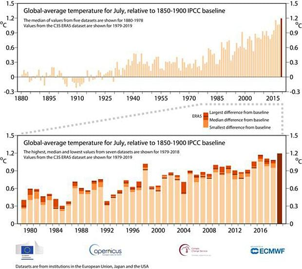 """Global average temperatures for the month of July were close to 1.2 deg C above the pre-industrial level as defined by the Intergovernmental Panel on Climate Change, according to the <a href=""""https://climate.copernicus.eu/"""">Copernicus Climate Change Service (C3S)</a>. &nbsp;"""