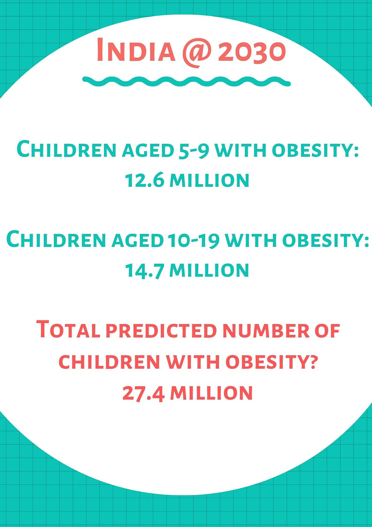 How does childhood obesity look like in 2030 India?