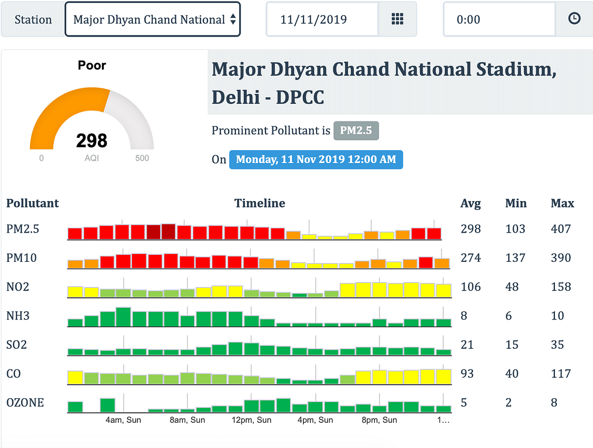 Figure 3: Snapshot from CPCB's website for a Delhi monitor at 12 am on 11 November.