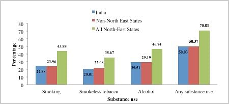 Prevalence substance consumption among adults aged 15-54 in India and North East Indian States, 2015-2016.