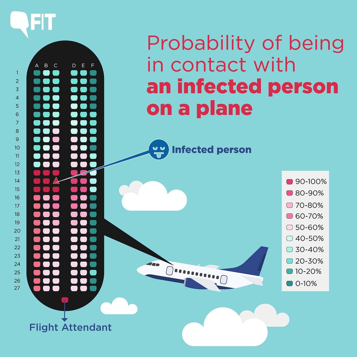 Coronavirus: What are the Chances One Gets Infected in a Plane?