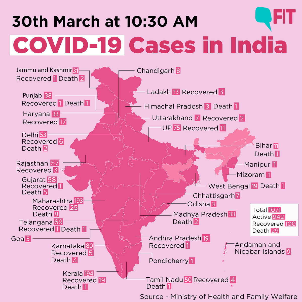 COVID-19 India Updates: Total Cases Rise to 1071;  Deaths at 29