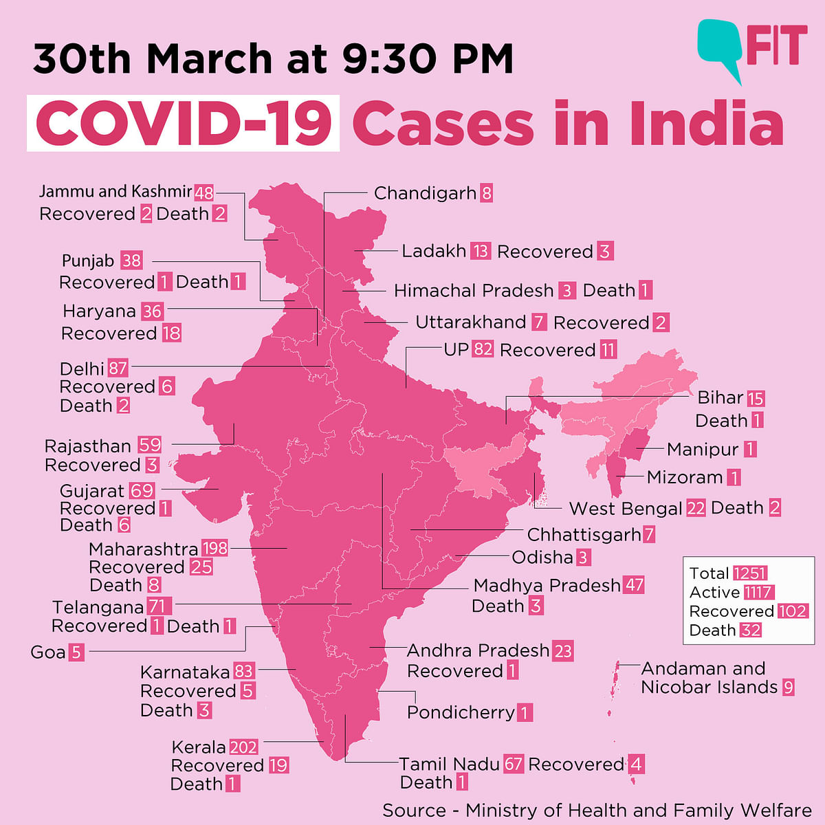 COVID-19 India Update: Cases Climb to 1251, Says Health Ministry
