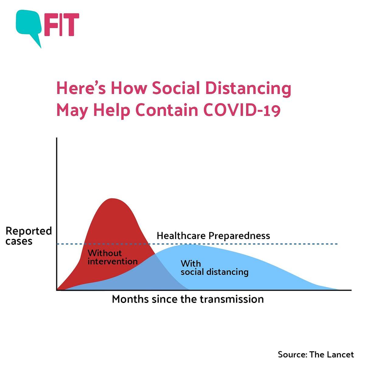 Social Distancing and 'Flattening' the Coronavirus Curve