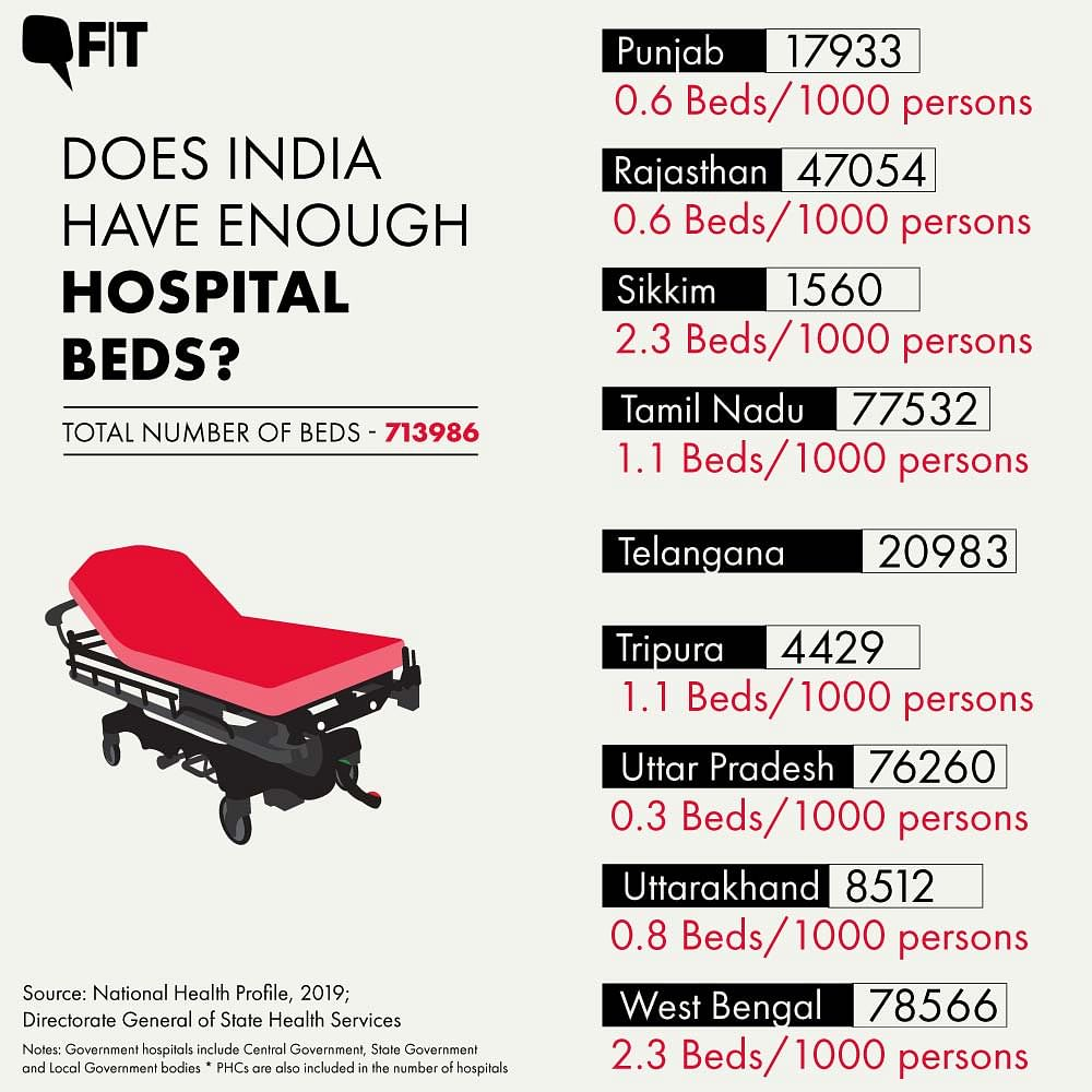 COVID-19: How Many Hospital Beds Does India Have? State Breakup