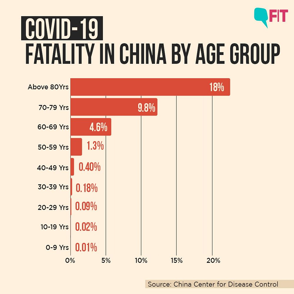 COVID-19 India Deaths: Charts Explain Age, Co-morbidities At Play