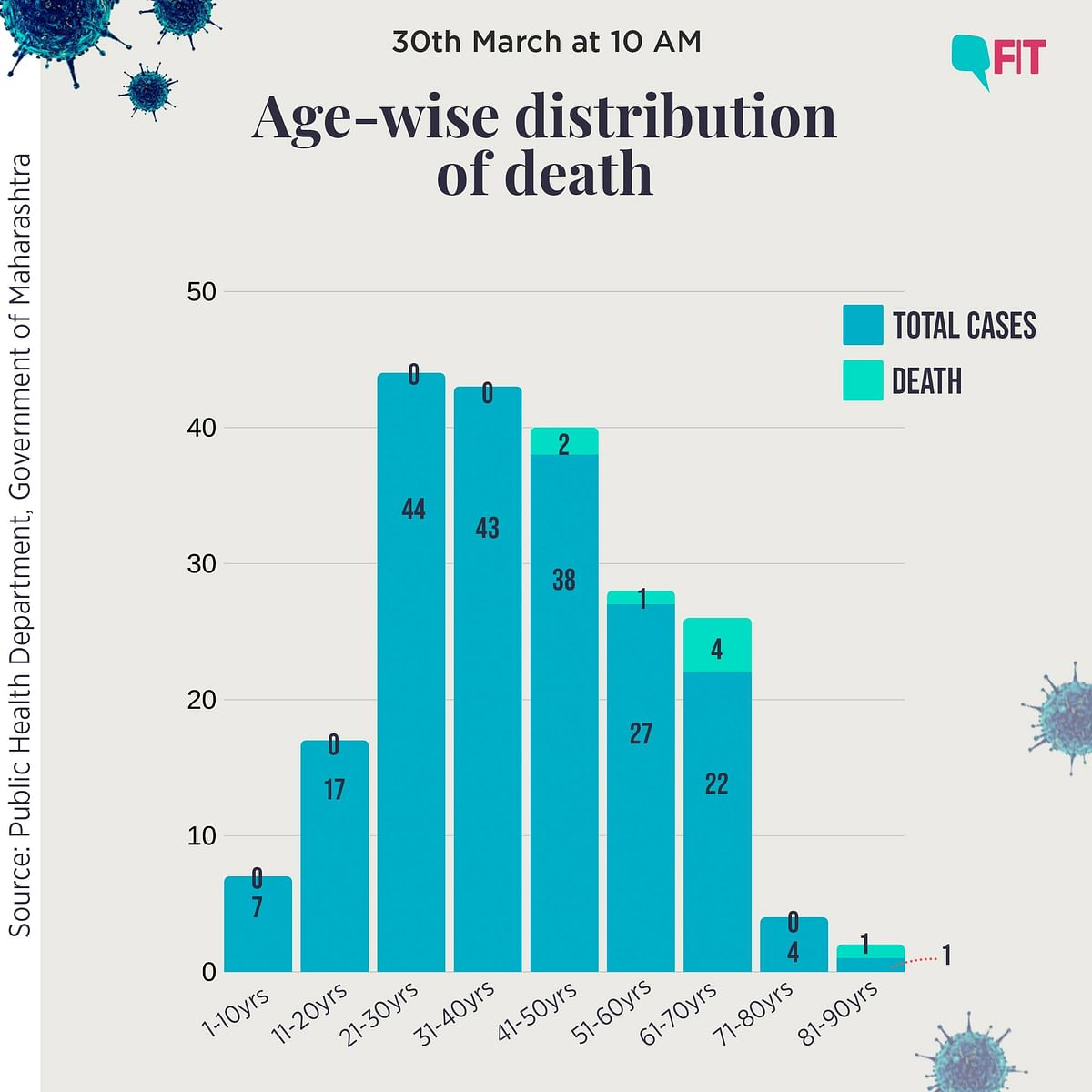 In Graphs: A Look at Maharashtra's COVID-19 Cases; Age, Sex & More