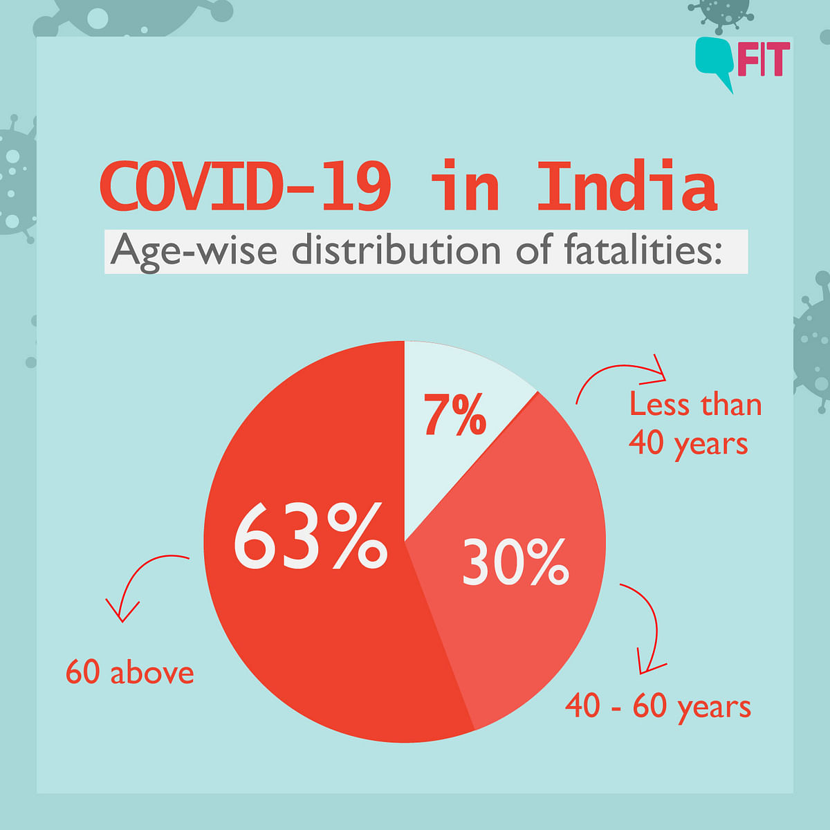 COVID-19 Graph in India: Gender, Fatality, Co-morbidities, Age