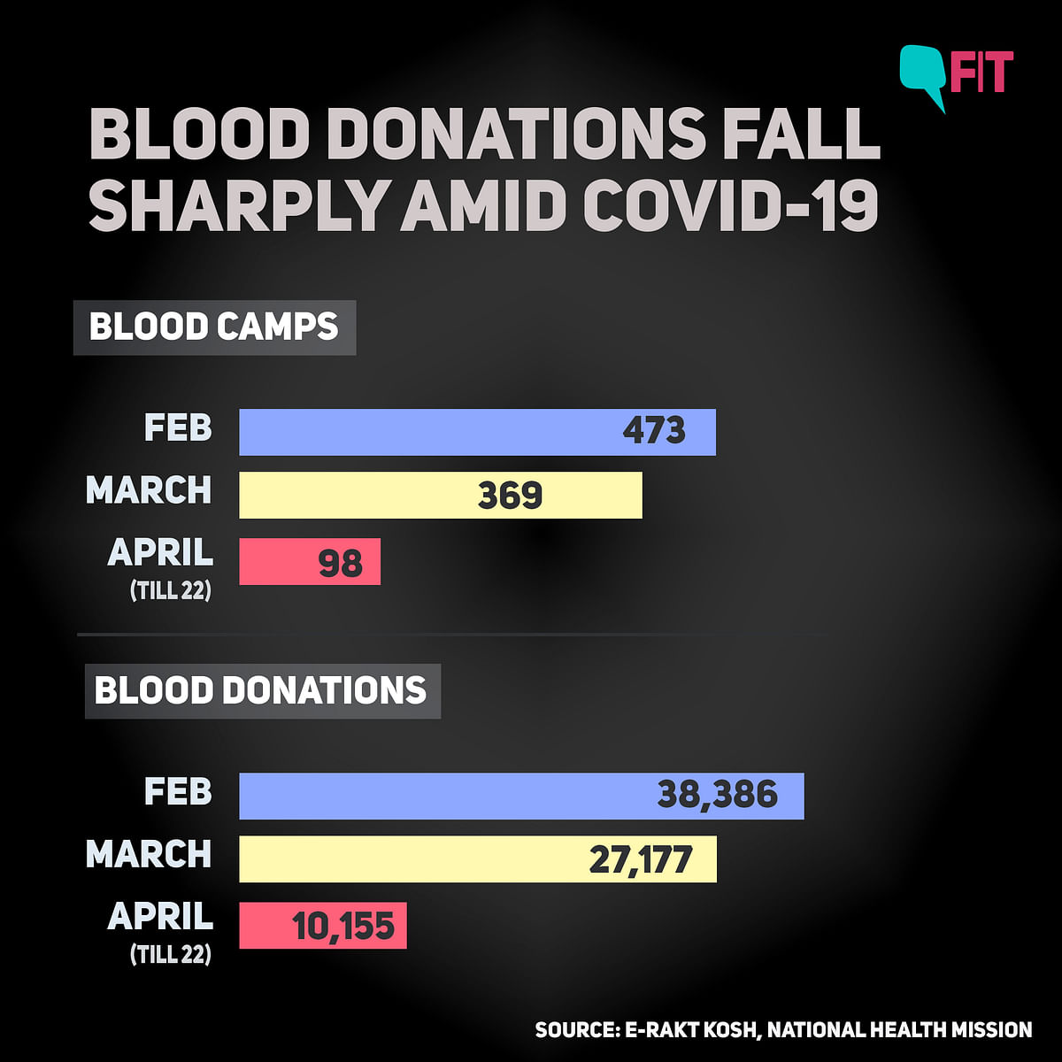 Blood Donations Drop by 75% Due to COVID-19, Here's How to Help