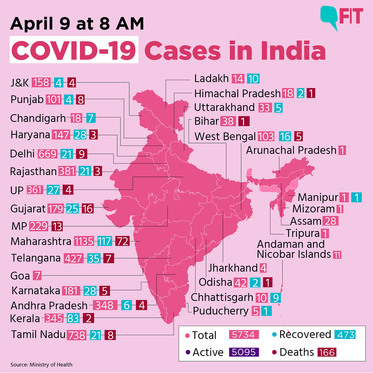 COVID-19 India Update: 5,734 Total Cases, Death Toll at 166