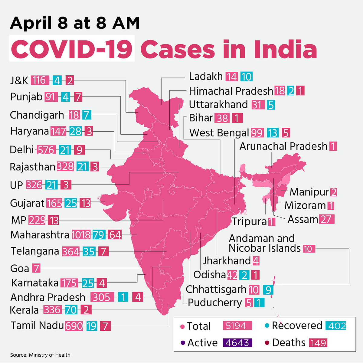 COVID-19 India Update: Cases Over 5,000; Death Toll Stands at 149