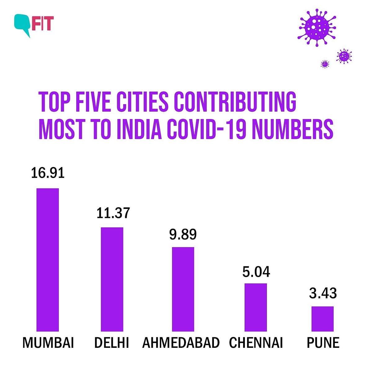 Source: Data shared by Amitabh Kant, CEO, Niti Ayog, on Twitter