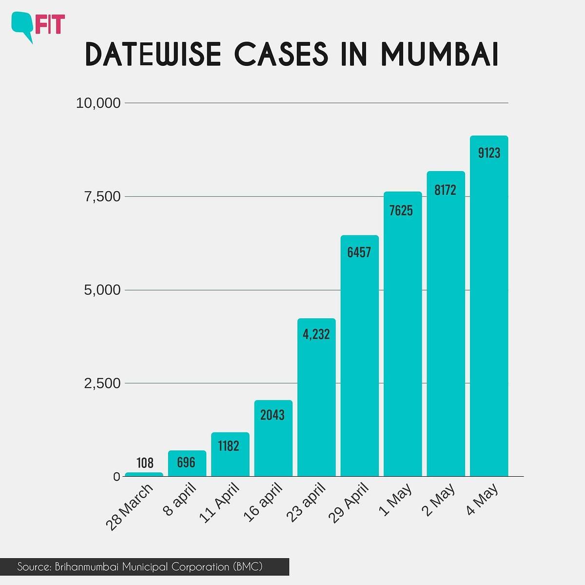 Datewise positive coronavirus cases in Mumbai.
