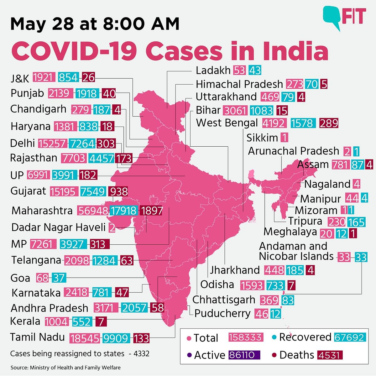 COVID-19 India: 194 Deaths in a Single Day, 1.58 Lakh Cases